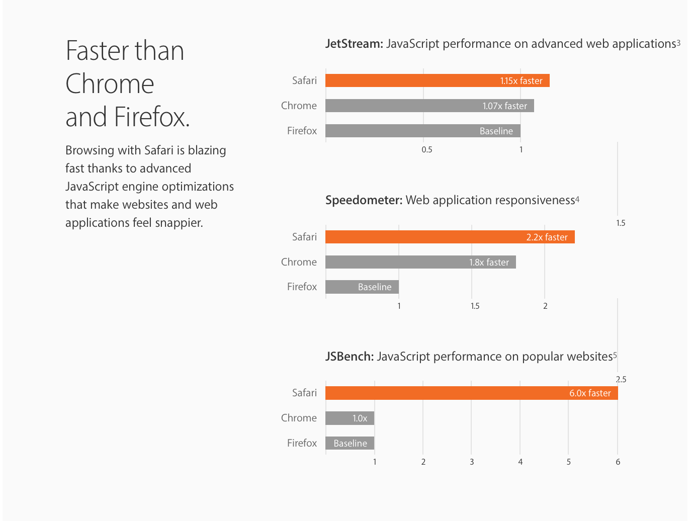 Chart. JetStream. Safari is 1.15x faster than Firefox and 1.07x faster than Chrome. Speedometer, Safari more than twice as fast as Firefox and 1.8x faster than Chrome. JSBench, Safari is 6 times faster than Firefox and Chrome altogether.