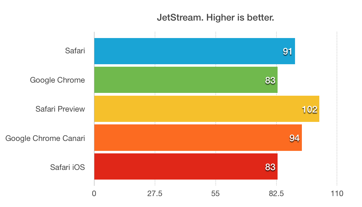 JetStream chart. Safari 91, Chrome 83, Safari Preview 102, Chrome Canary 94, iOS Safari 83 Higher is better.
